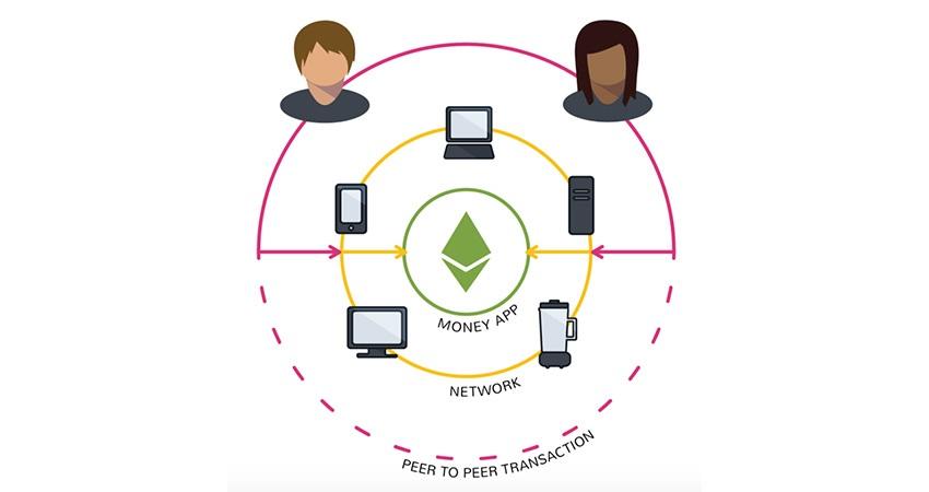 Ethereum; kryptomeny; decentralizovaná sieť, aplikácie