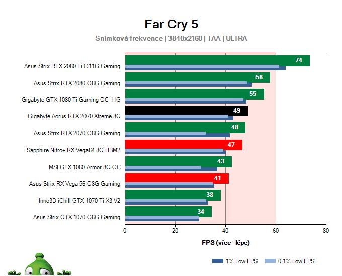 Gigabyte Aorus RTX 2070 XTREME 8G; Far Cry 5; test