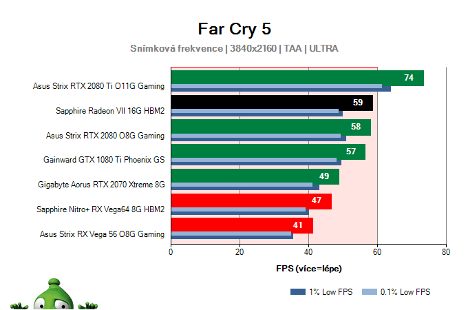 Sapphire Radeon VII 16G HBM2; Far Cry 5; test