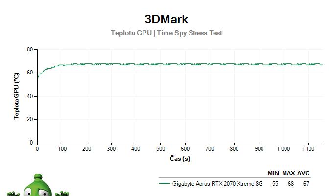 Gigabyte Aorus RTX 2070 XTREME 8G; 3DMark Stress Test