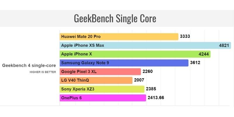 Huawei Mate 20 Pro Geekbench Single