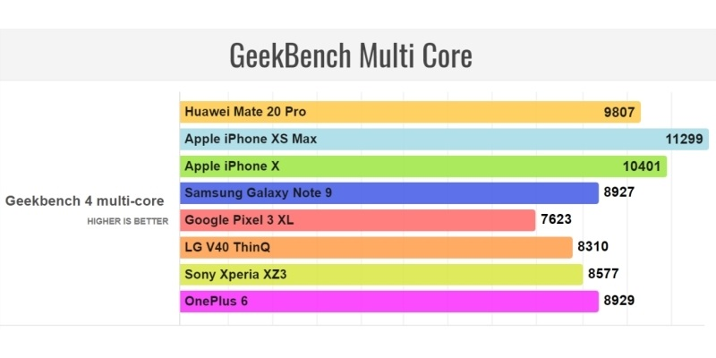 Huawei Mate 20 Pro Geekbench Multi