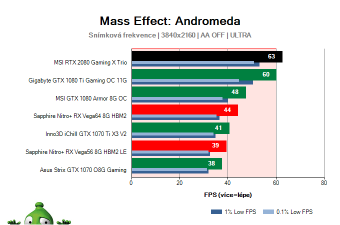 MSI RTX 2080 Gaming X TRIO; Mass Effect: Andromeda; test