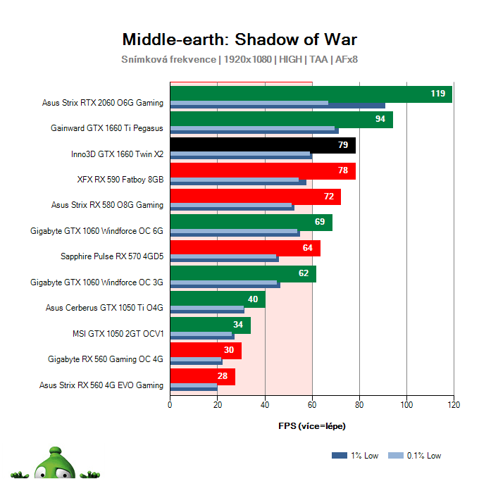 Inno3D GTX 1660 TWIN X2; Middle-earth: Shadow of War; test