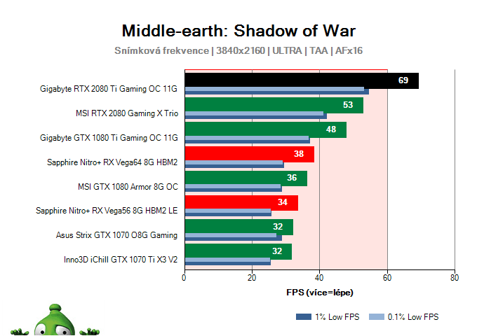 Gigabyte RTX 2080 Ti Gaming OC 11G; Middle-earth: Shadow of War; test