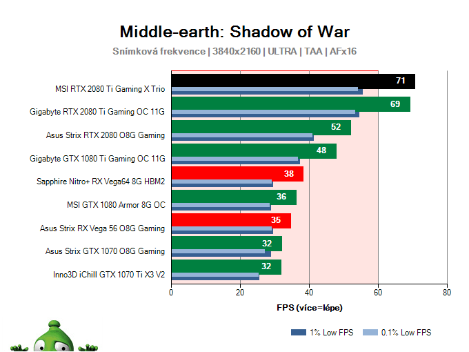 MSI RTX 2080 Ti Gaming X TRIO; Middle-earth: Shadow of War; test