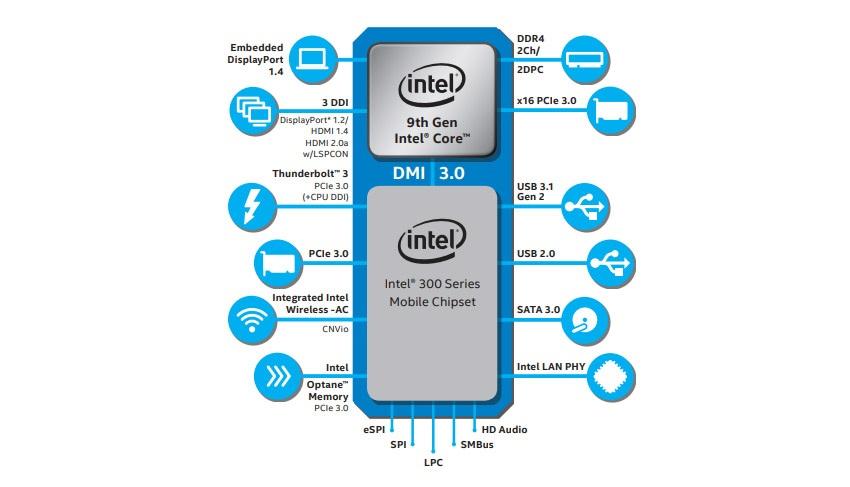 Mobilný čip Intel