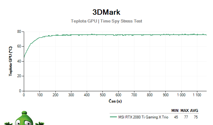 MSI RTX 2080 Ti Gaming X TRIO; 3DMark Stress Test