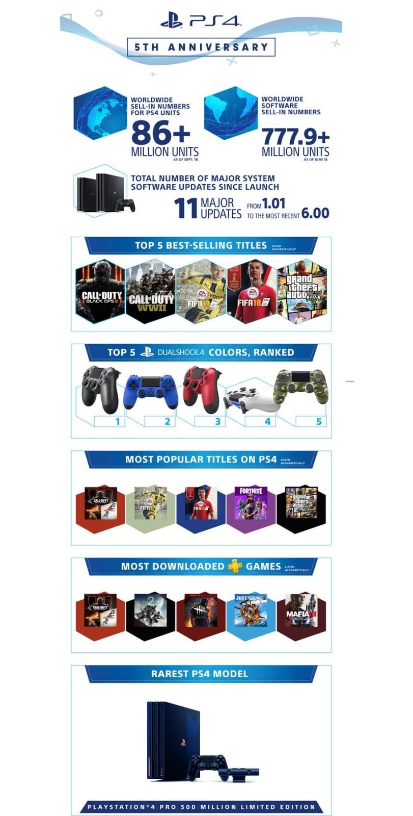 PlayStation 5; screenshot: predaje infografika