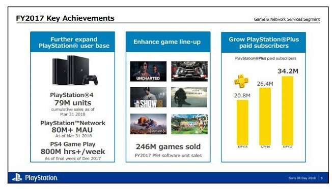 PlayStation 5; 2017