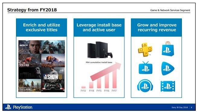 PlayStation 5; fiskální rok 2018