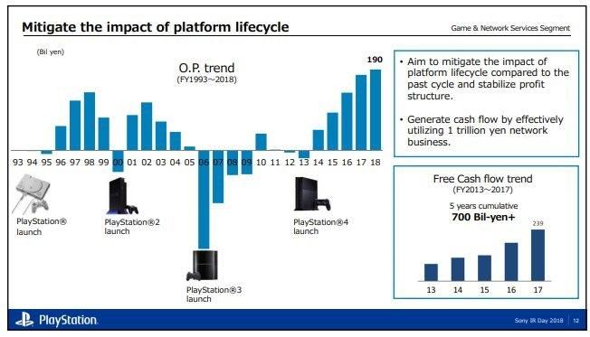 PlayStation 5; cyklus