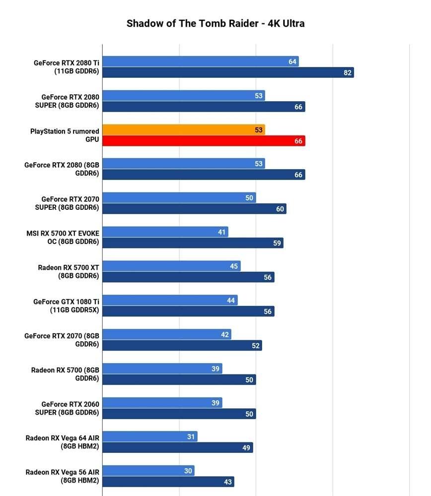 PlayStation 5; screenshot: GPU porovnanie