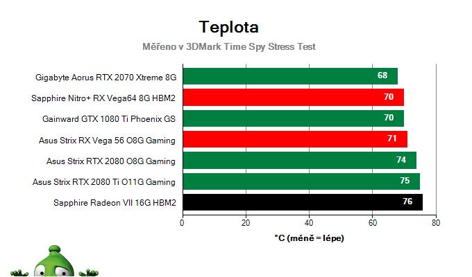 Sapphire Radeon VII 16G HBM2; Prevádzkové vlastnosti