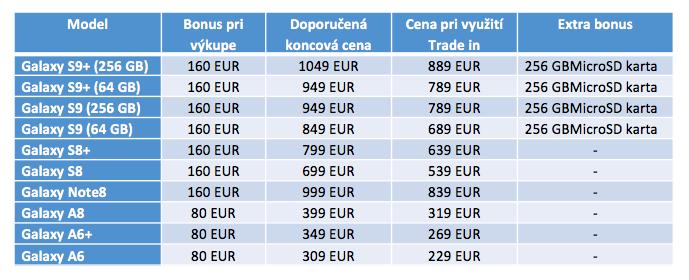 Výkupné ceny telefónov Samsung