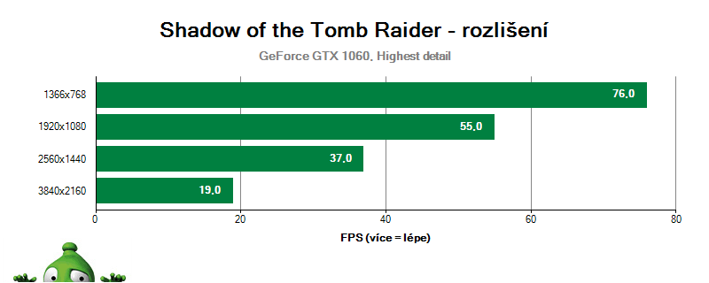 Shadow of the Tomb Raider, vplyv rozlíšenia na GTX 1060