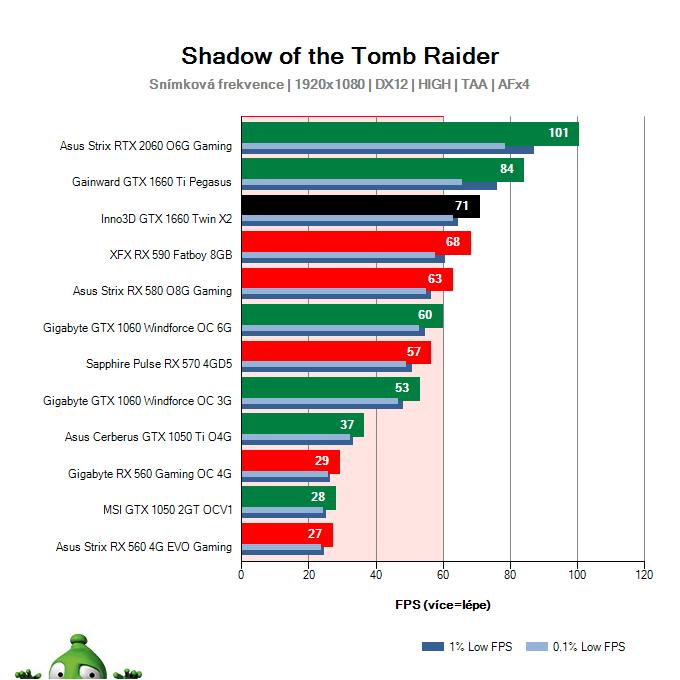 Inno3D GTX 1660 TWIN X2; Shadow of the Tomb Raider; test