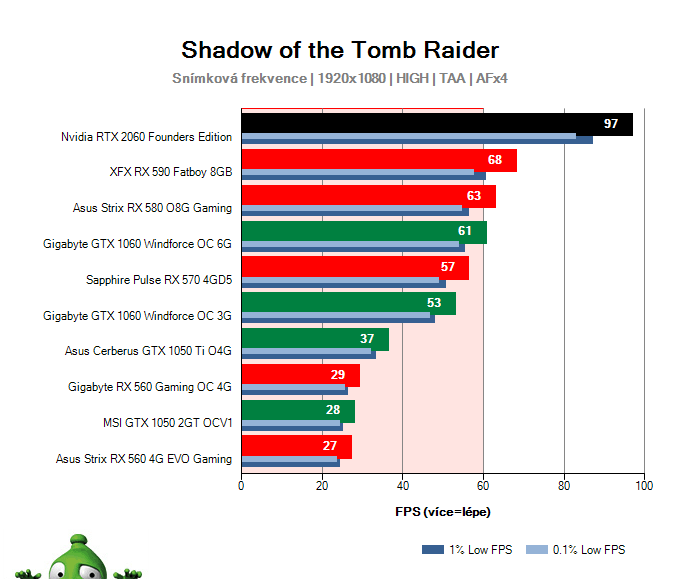 NVIDIA RTX 2060 Founders Edition; Shadow of the Tomb Raider; test