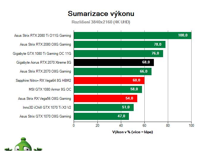 Gigabyte Aorus RTX 2070 XTREME 8G; Výsledky testu; Sumarizácia výkonu
