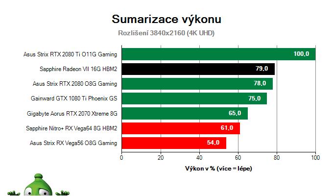 Sapphire Radeon VII 16G HBM2; Výsledky testu; sumarizácia výkonu