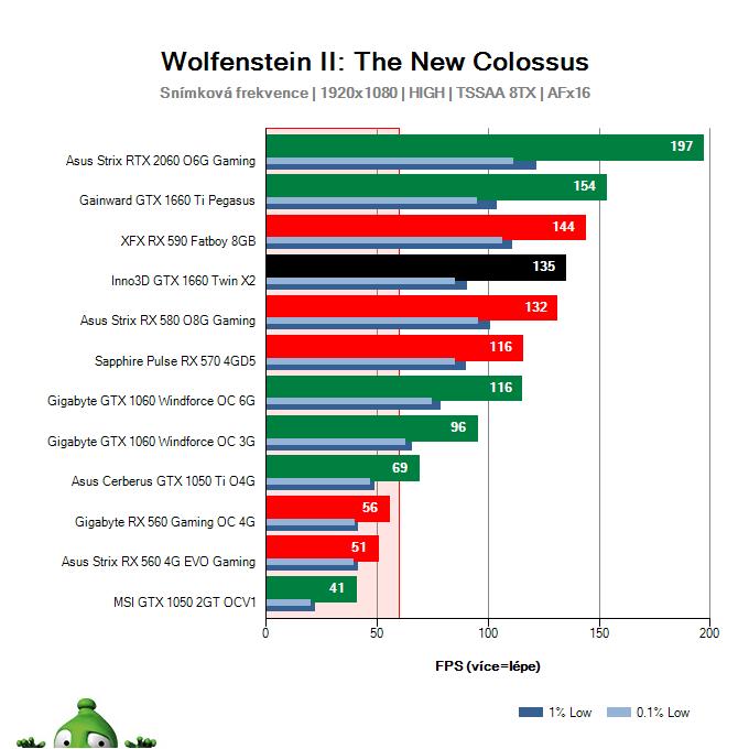 Inno3D GTX 1660 TWIN X2; Wolfenstein II: The New Colossus; test