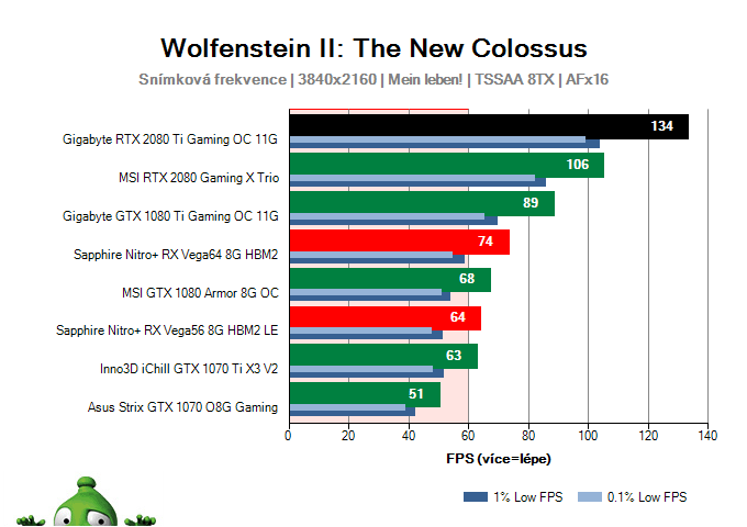 b104ba8b1e639 Gigabyte RTX 2080 Ti Gaming OC 11G; Wolfenstein II: The New Colossus; test