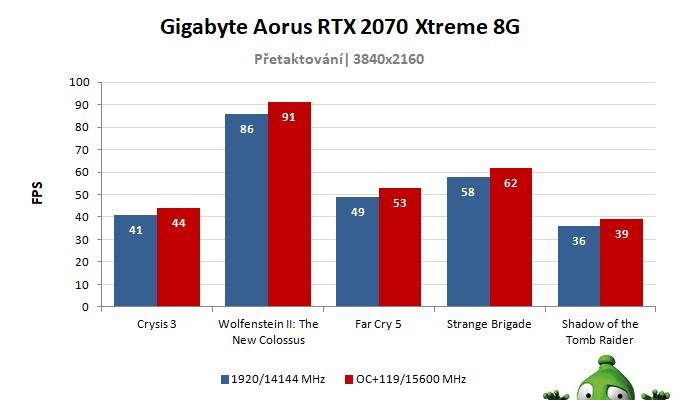 Gigabyte Aorus RTX 2070 XTREME 8G; výsledky pretaktovania