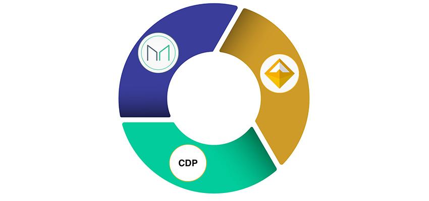 Maker DAO; grafika; CDP; DAI