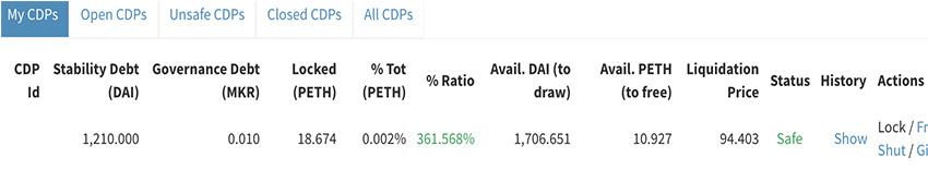 Maker DAO; tabuľka; CDP; ETH