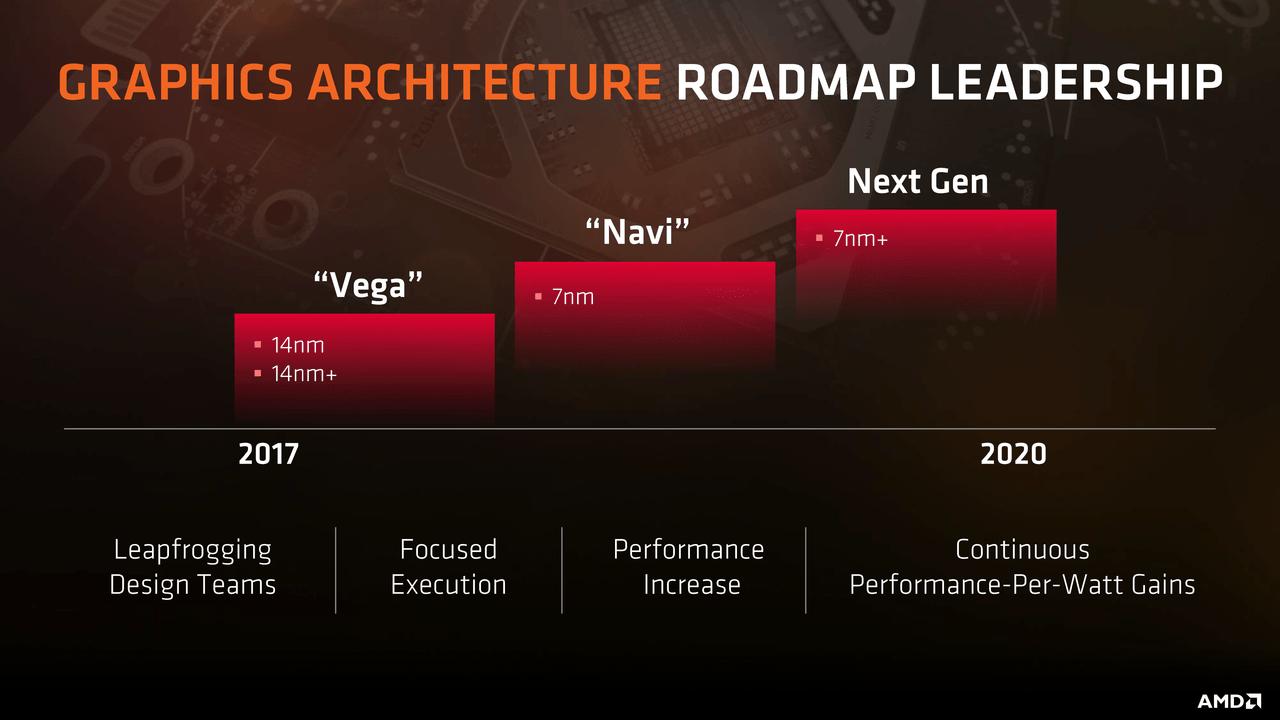 AMD E3 2019; wallpaper: roadmap